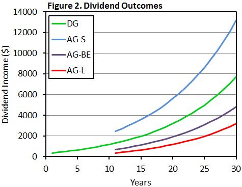 dividend machine portfolio