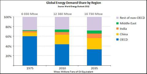 Global Energy Demand By Region