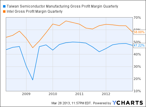 TSM Gross Profit Margin Quarterly Chart