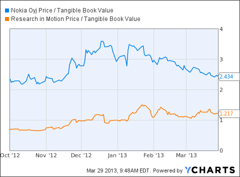 NOK Price / Tangible Book Value Chart