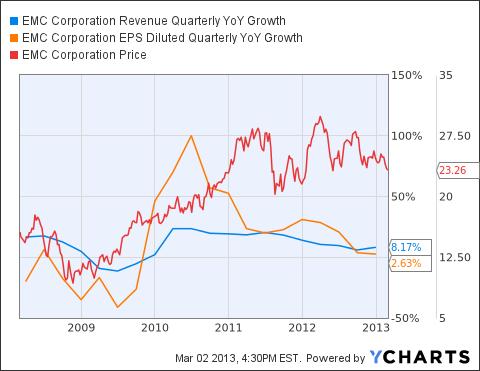 EMC Revenue Quarterly YoY Growth Chart