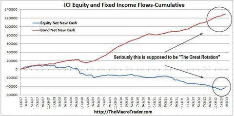 ICI-Cumulative Flows