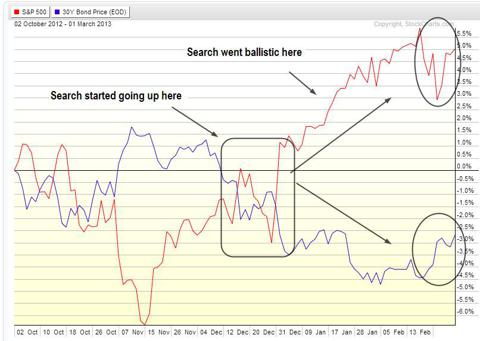 Stocks-vs-Bonds