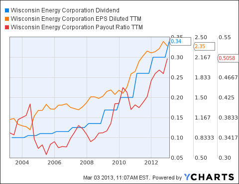 WEC Dividend Chart