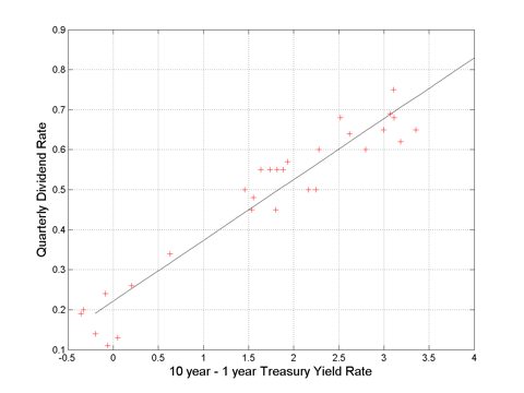 Relationship between 10yr-1yr US treasury yield curve and the NLY quarterly dividend.