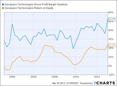 GEOS Gross Profit Margin Quarterly Chart