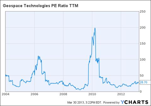 GEOS PE Ratio TTM Chart