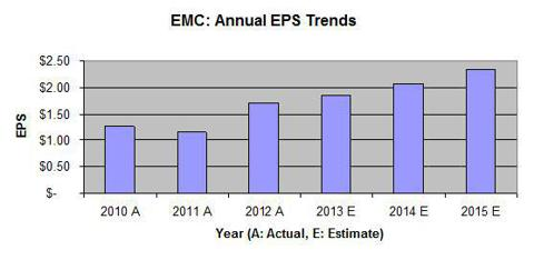 EMC - EPS trends