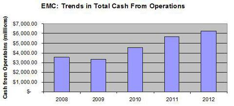 Trends in Total Cash From Operations
