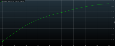 The current term structure of VIX Futures