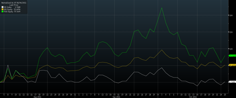 Performance comparison between VIX (white), VXX (yellow), and TVIX (green) during the market mayhem of 2011