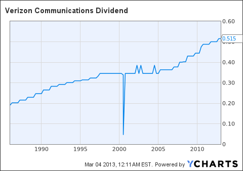VZ Dividend Chart