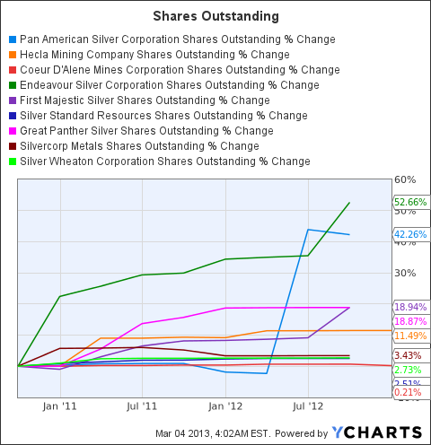 PAAS Shares Outstanding Chart