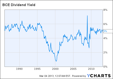 BCE Dividend Yield Chart