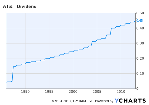 T Dividend Chart