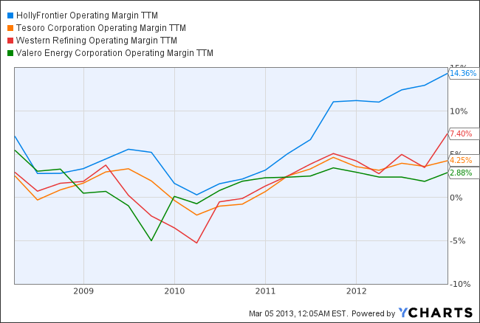 HollyFrontier has the largest TTM operating margin among the largest long lived refining and marketing companies operating mainly in the US.