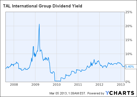 TAL Dividend Yield Chart