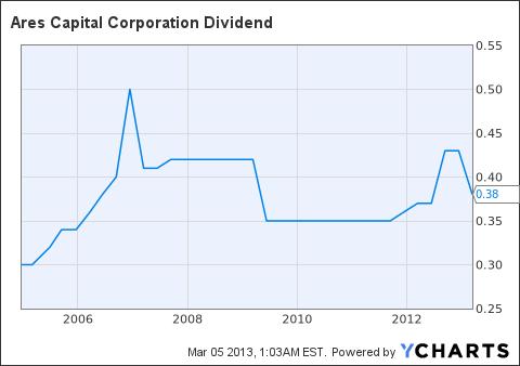 ARCC Dividend Chart