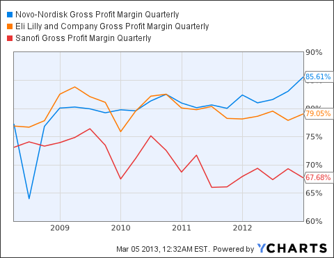 NVO Gross Profit Margin Quarterly Chart