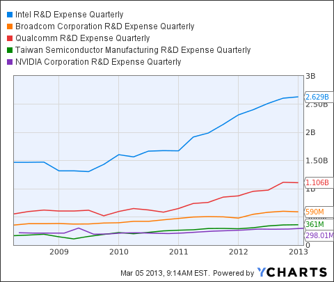 INTC R&D Expense Quarterly Chart