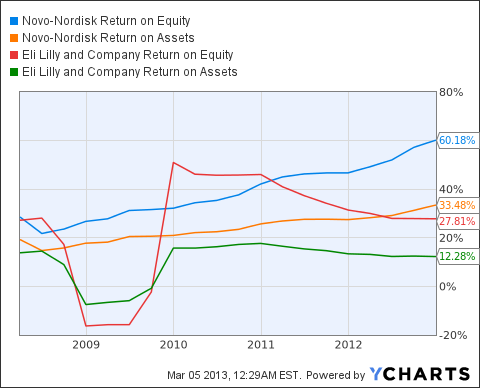 NVO Return on Equity Chart