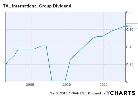 TAL Dividend Chart