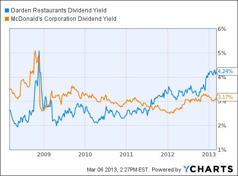 DRI Dividend Yield Chart