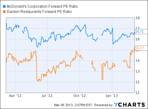 MCD Forward PE Ratio Chart