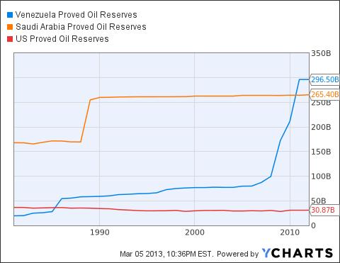 Venezuela Proved Oil Reserves Chart