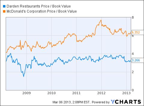 DRI Price / Book Value Chart