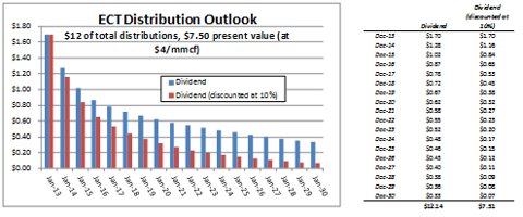 ECT Distribution Outlook