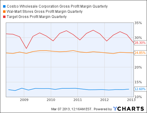 COST Gross Profit Margin Quarterly Chart