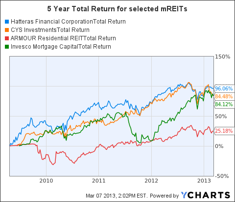 HTS Total Return Price Chart