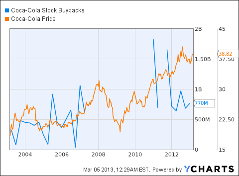 KO Stock Buybacks Chart