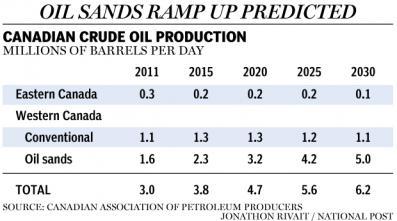 Canada oil production forecast 2030
