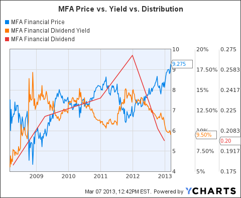 MFA Chart