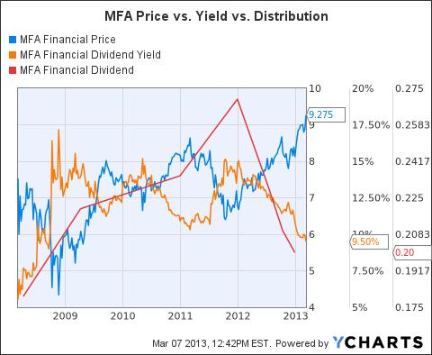 MFA Chart