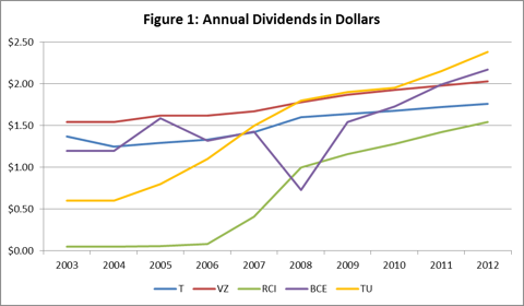 Figure 1: Annual Dividends