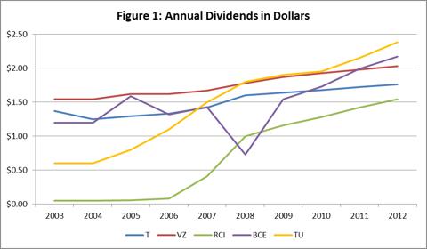 Figure 1: Annual Dividends
