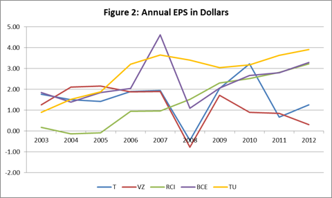 Figure 2: Annual EPS