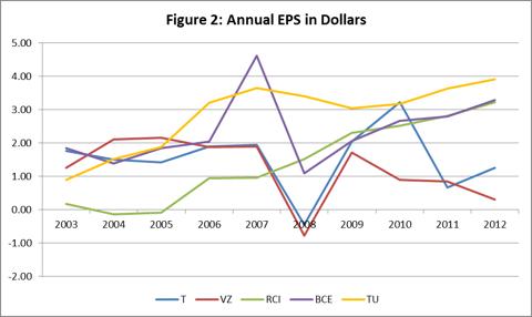 Figure 2: Annual EPS