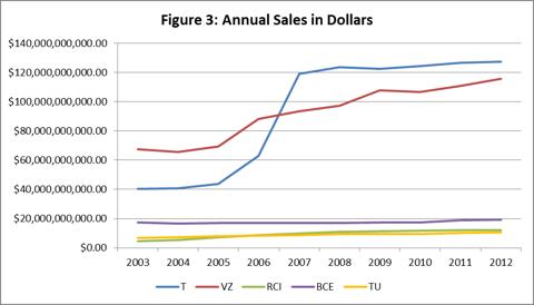 Figure 3: Annual Sales