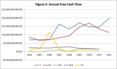 Figure 4: Annual Free Cash Flow