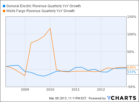 GE Revenue Quarterly YoY Growth Chart