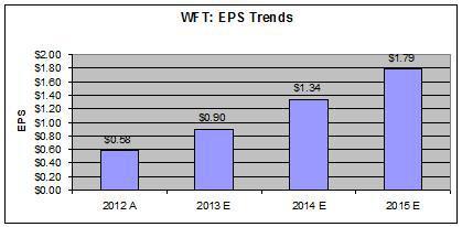 WFT- EPS Trends