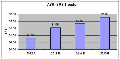 AYR - EPS Trends