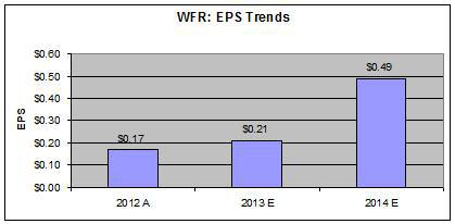 WFR - EPS Trends
