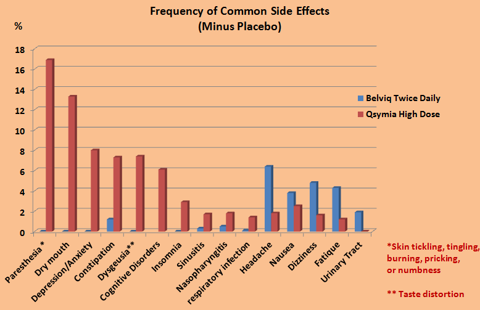 Figure 3. Common Side Effects.