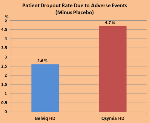 Figure 4. Dropout Rates