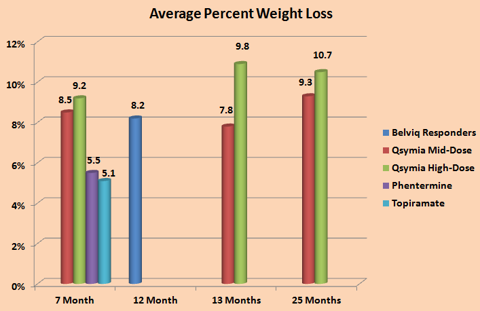 Figure 5. AveragePercent Weight Loss